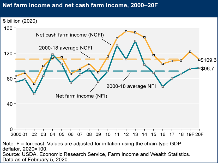 Net farm income 2020