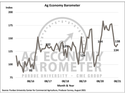 Ag_Economy_Barometer_Aug_2021.png
