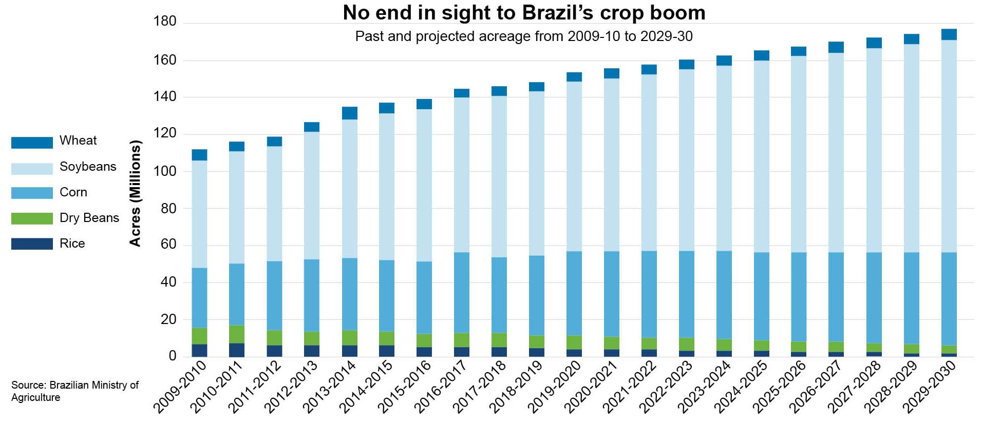 Brazil crop future