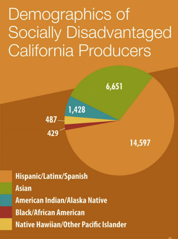 Demographics of disadvantaged farmers in CA