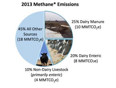 dairy methane emissions