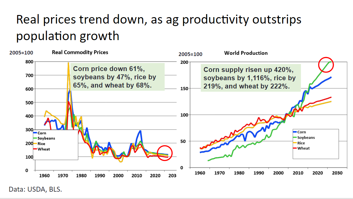 Ag productivity graph