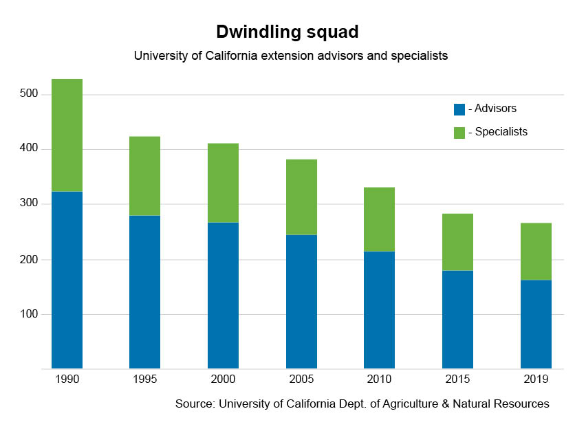University of California declining staff graph