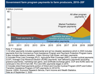 Sept. 2020 government payments