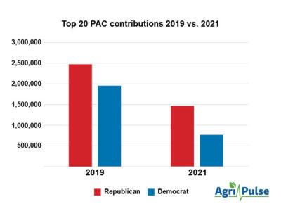2021 PAC Givings Chart