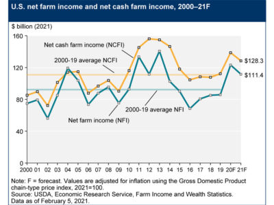 USDA Feb 2021 farm income projections