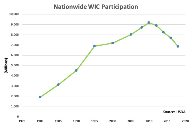 WIC Participation
