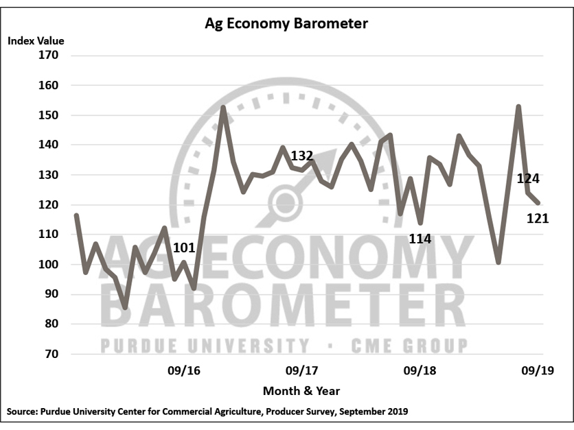 September Ag Economy Barometer