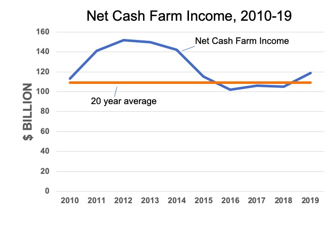 Net Cash Farm Income Chart - Farm income could take hit without 2020 trade aid | 2019-12-03