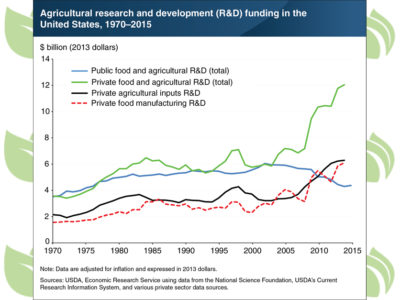 USDA chart