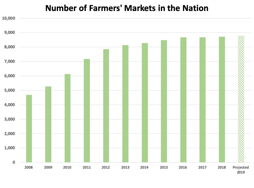 Number of Farmers Markets Graphic