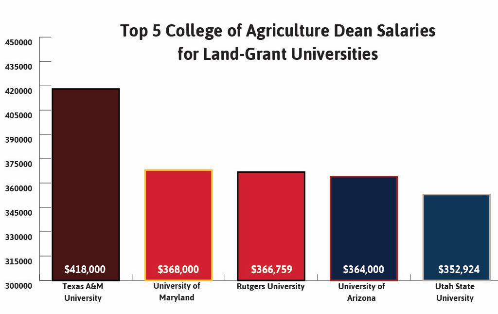 Uc Davis Academic Calendar 2019.Ag Dean Salary Report 2019 07 02 Agri Pulse