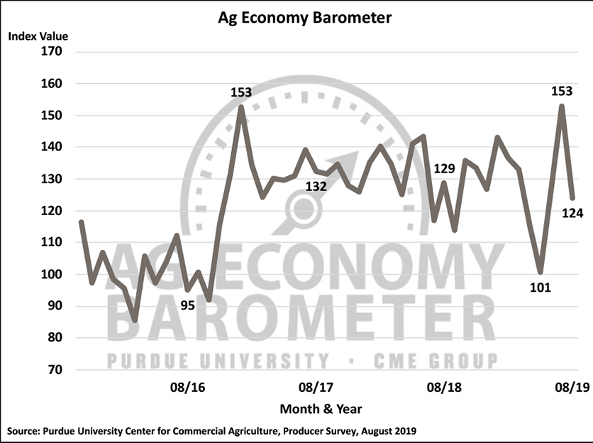 AgBarometer_August
