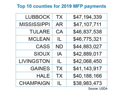 2019 MFP payments to counties