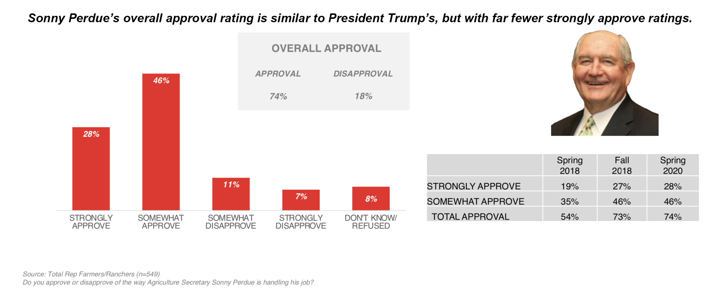 Perdue approval graphic