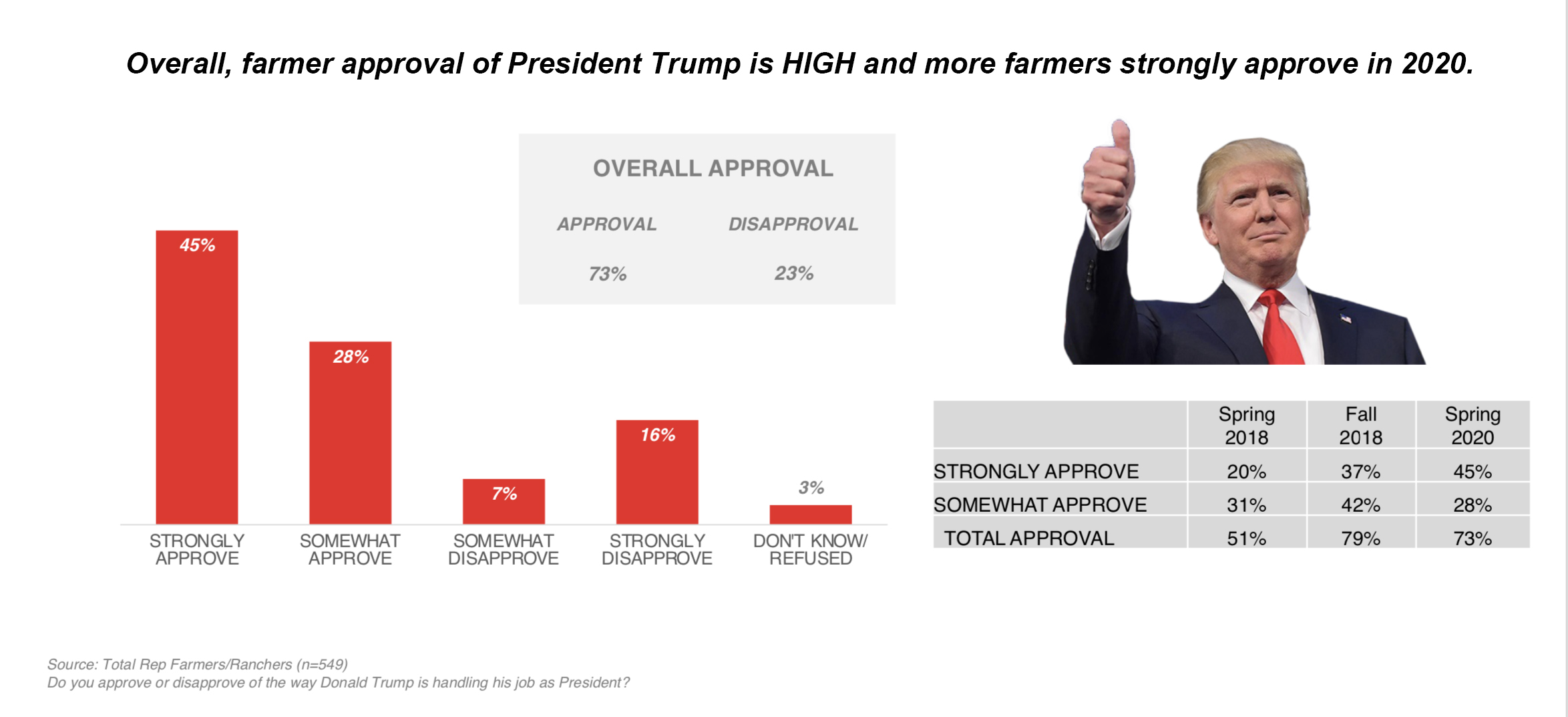 Trump approval graphic