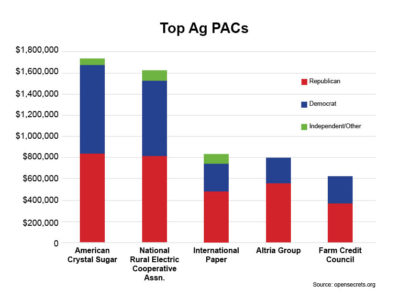 Total Ag PACs