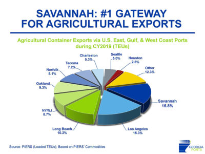 Savannah_Exports_Chart