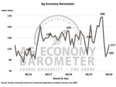June 2020 Ag Economy Barometer