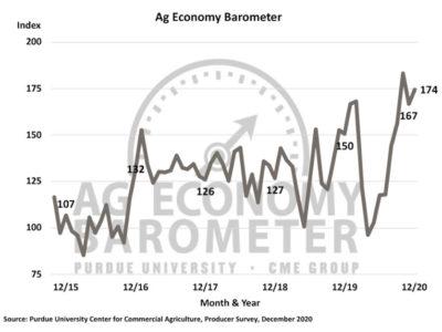 December 2020 Ag Economy Barometer