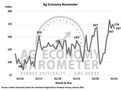 Jan 2021 Ag Economy Barometer