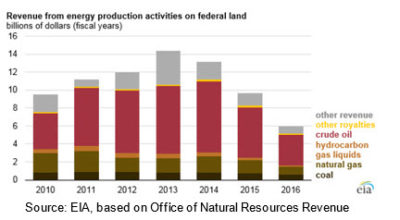 EIA revenue from public lands chart