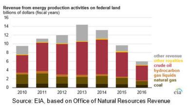 EIA revenue from public lands chart