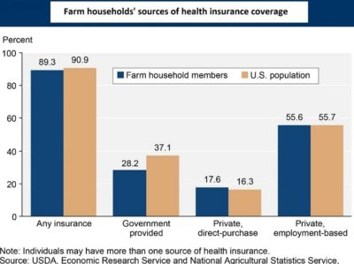 Health Insurance Chart