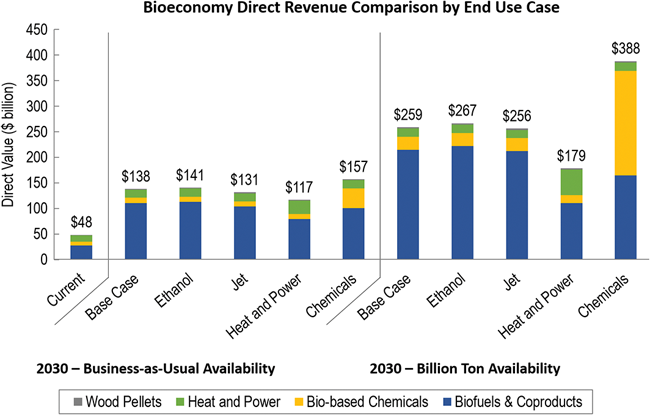 Bioeconomy direct revenue