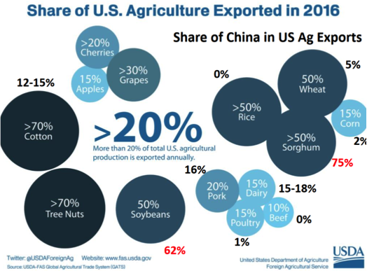 Chinese ag statistics