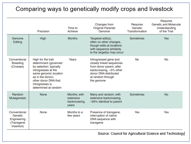 Gene editing table