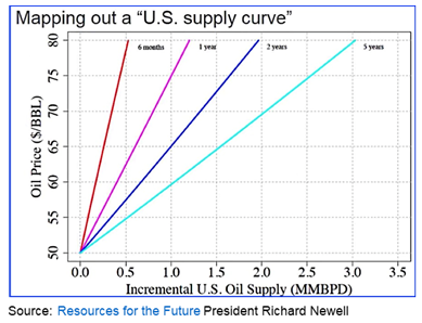 supply curve chart