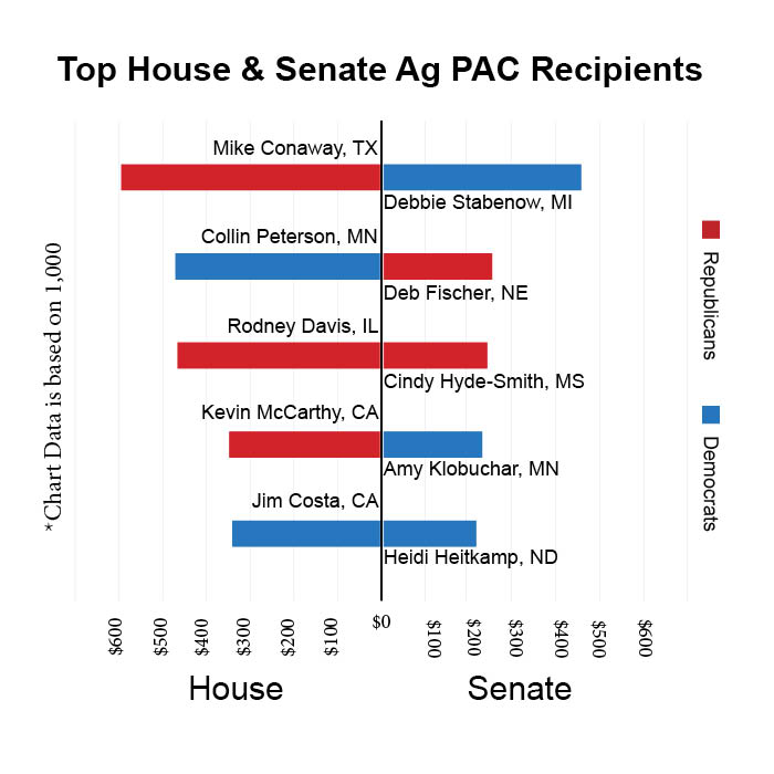 House & Senate Recipients