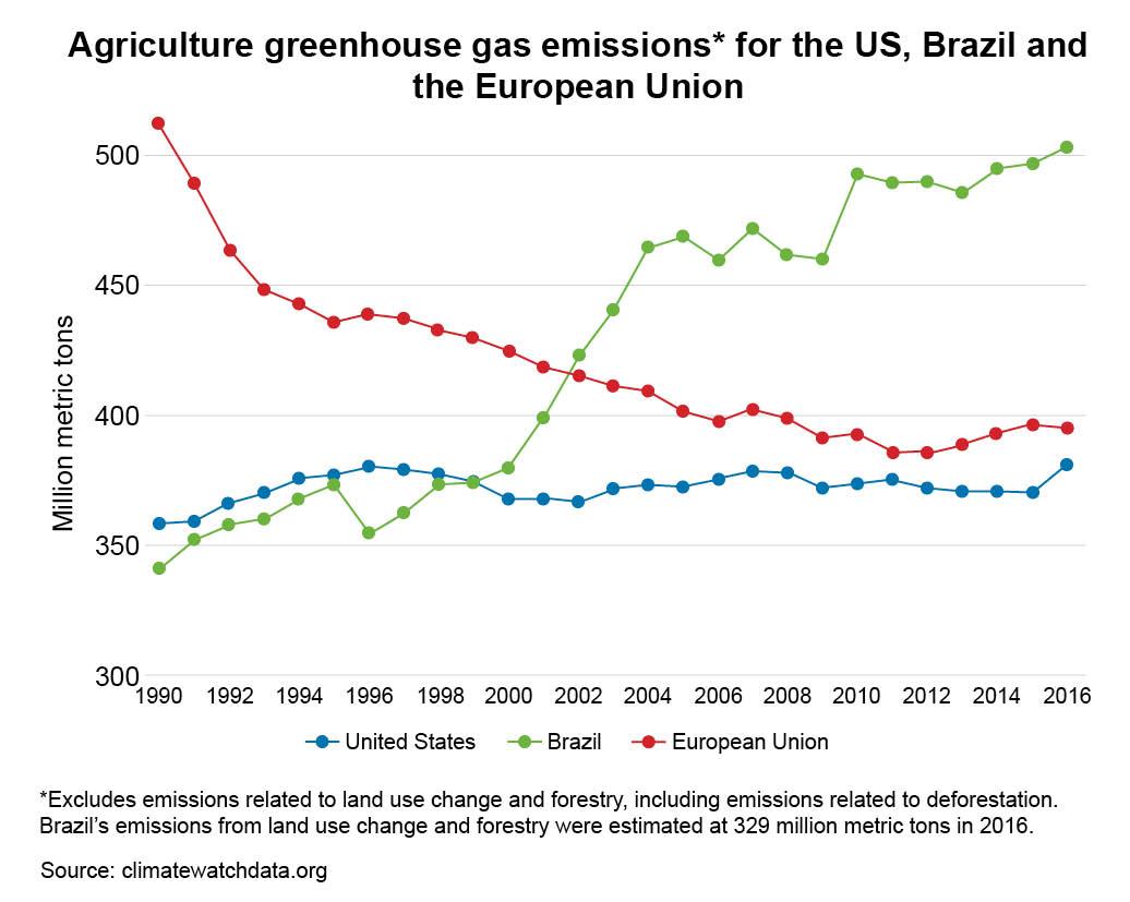 Brazil, US, EU line graph