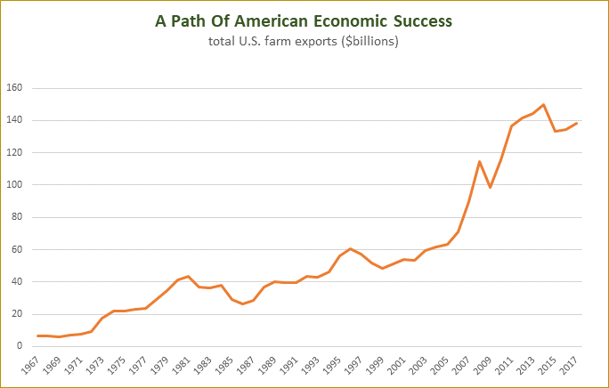 A path to American Success