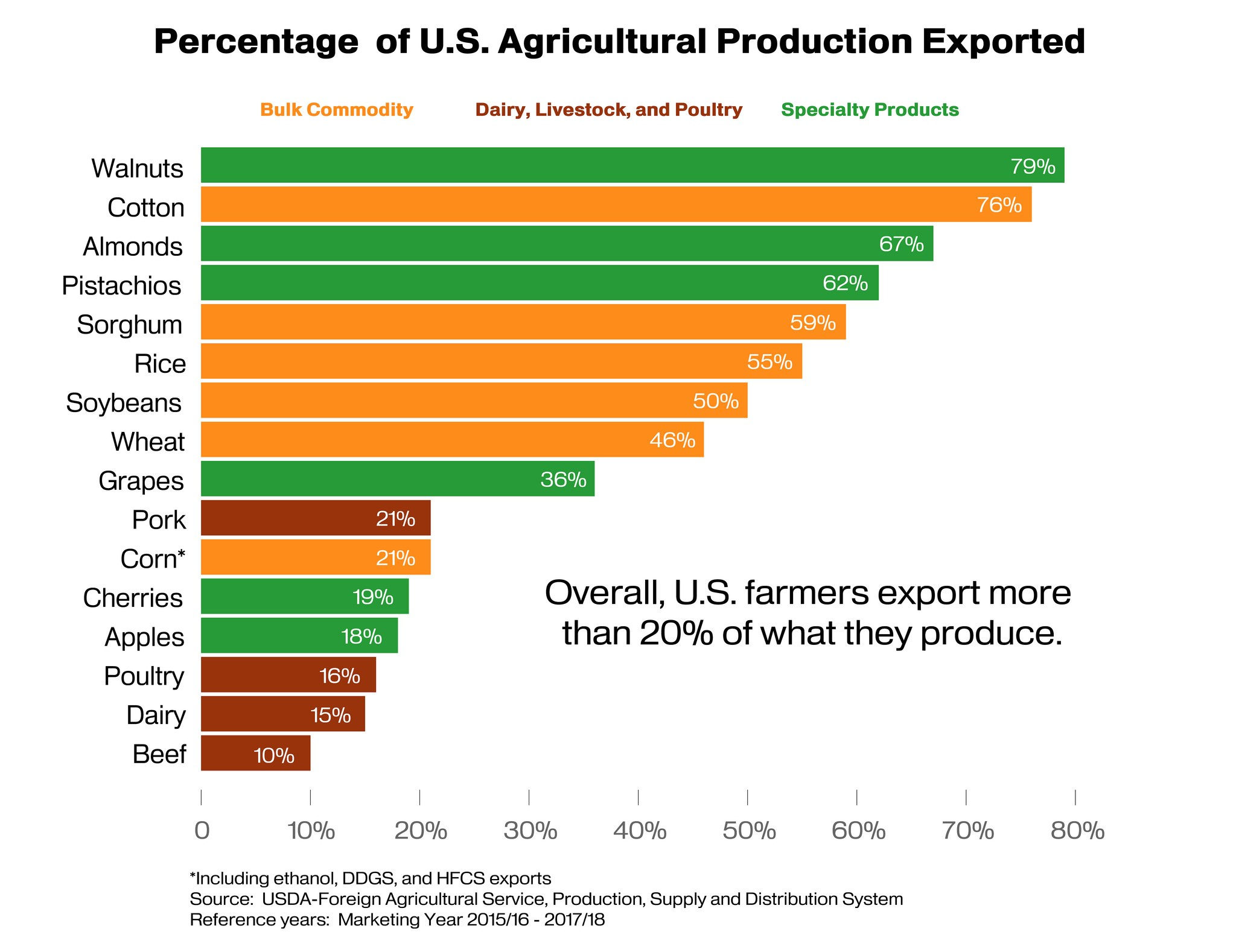 Percentage of Ag exported