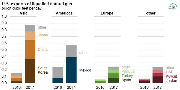 US LNG Export