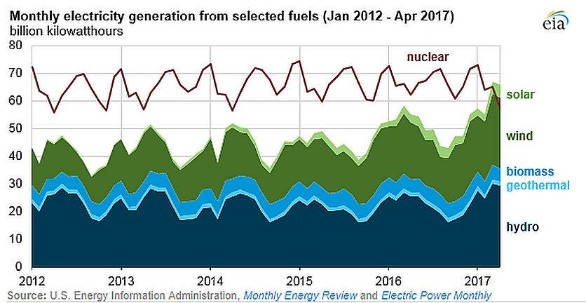 eia renewable-nuclear graph