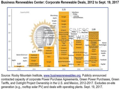 business renewables