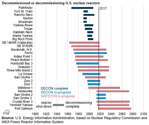 nuclear decommission