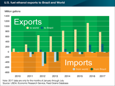us brazil ethanol