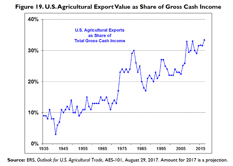 export value gross cash