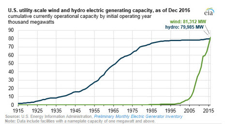 EIA Wind and Hydro power chart
