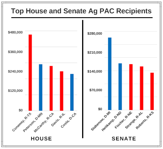 PAC house senate