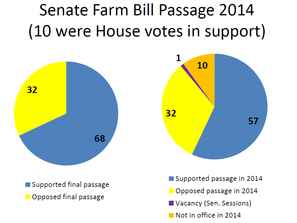 Farm bill Graph