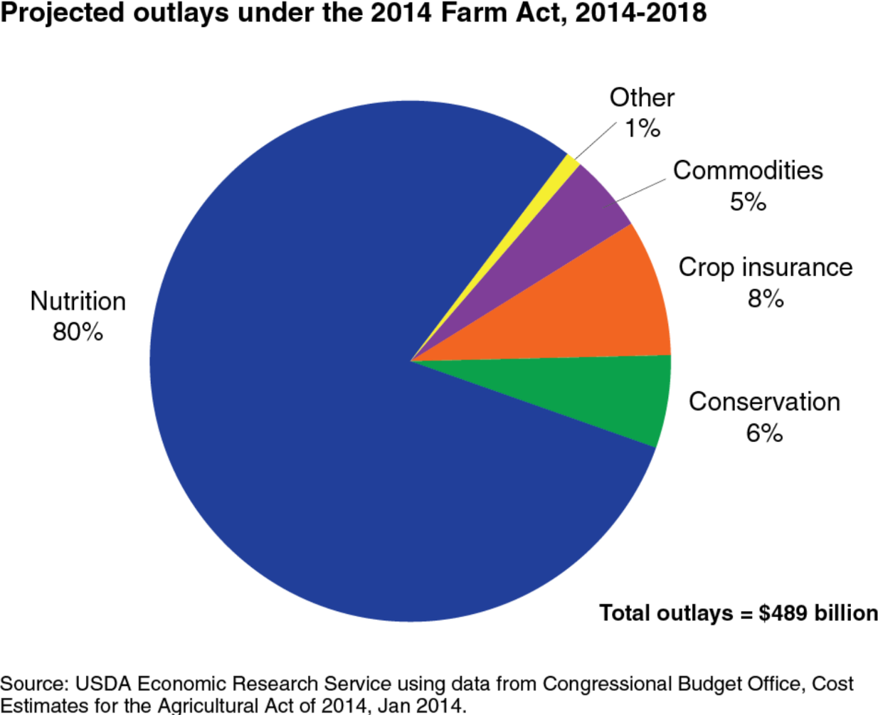 Lesson 2 the farm bill math is complicated and ever changing projected federal outlay nvjuhfo Image collections
