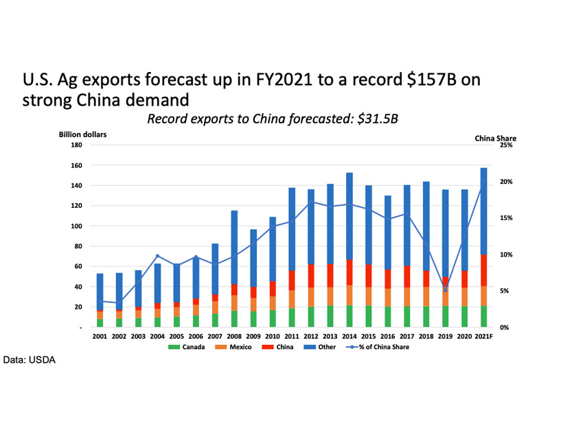 USDA 2021 Ag Outlook Forum export projections