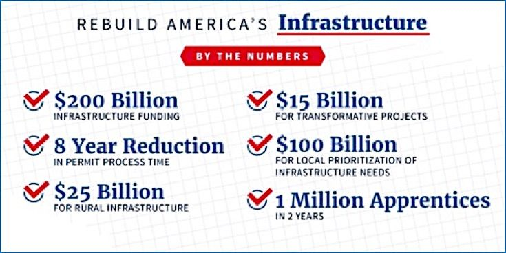 Trump infra plan - graphic