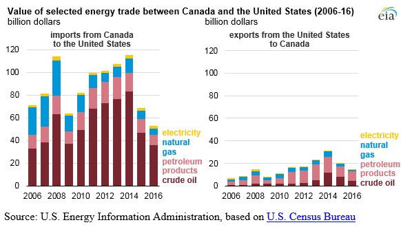Canada energy trade chart