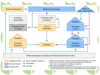 EU Org chart